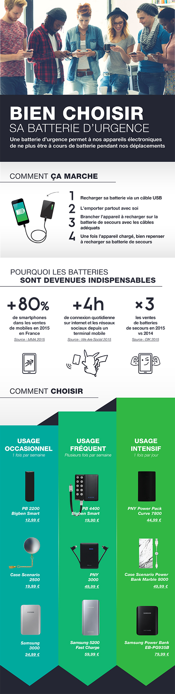 infographie comment bien choisir sa batterie d urgence smartaddict. Black Bedroom Furniture Sets. Home Design Ideas